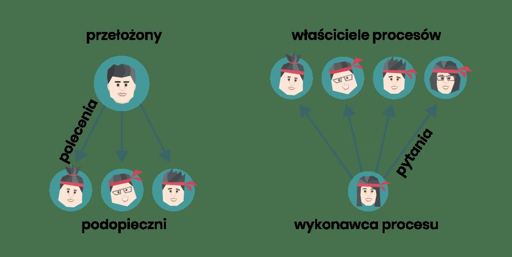 Schemat zarządzania tradycyjnego vs. procesowego